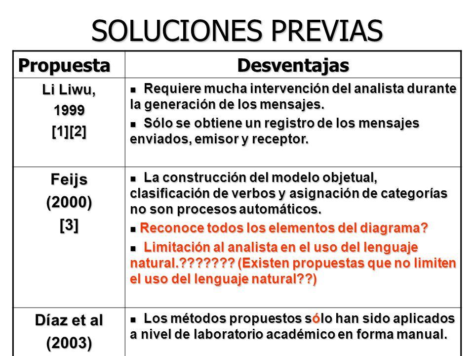 SOLUCIONES PREVIAS Propuesta Desventajas Feijs (2000) [3] Díaz et al